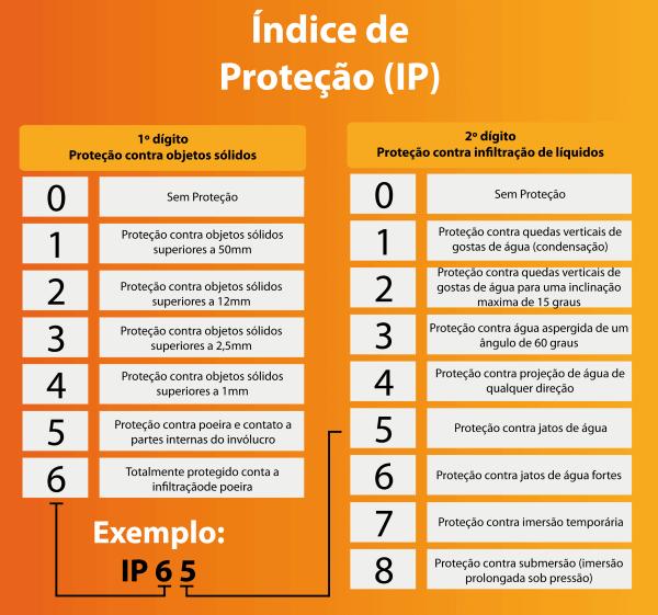 Indice Protecao-1